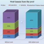 heat losses from pool